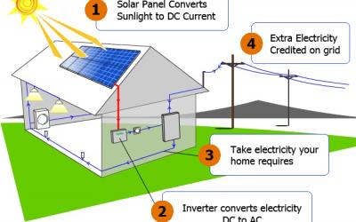 Saulės elementai – elektrai gaminti